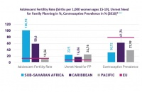 [Image: Sexual and Reproductive Health and Rights in Africa, Caribbean, Pacific: Data and Trends]