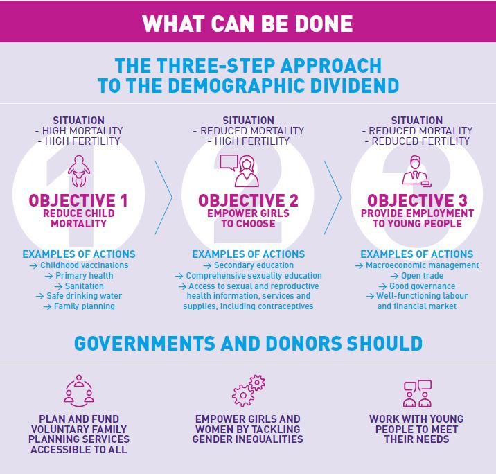 Solutions to Power Sustainable Development: Harnessing The Demographic Dividend
