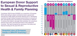European Donor Support to Sexual & Reproductive Health & Family Planning: Trends Analysis 2016-17