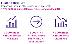 European Donor Support to Sexual & Reproductive Health & Family Planning: Trends Analysis 2019-20